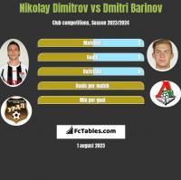 Nikolay Dimitrov vs Dmitri Barinov h2h player stats