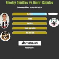 Nikolay Dimitrov vs Dmitri Kabutov h2h player stats