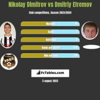 Nikolay Dimitrov vs Dmitriy Efremov h2h player stats