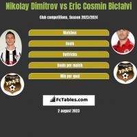 Nikolay Dimitrov vs Eric Cosmin Bicfalvi h2h player stats