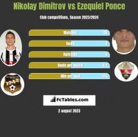 Nikolay Dimitrov vs Ezequiel Ponce h2h player stats