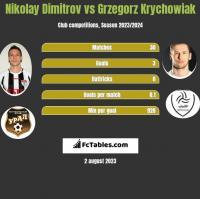 Nikolay Dimitrov vs Grzegorz Krychowiak h2h player stats