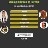 Nikolay Dimitrov vs Hernani h2h player stats
