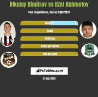 Nikolay Dimitrov vs Ilzat Akhmetov h2h player stats