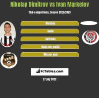 Nikolay Dimitrov vs Ivan Markelov h2h player stats