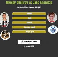 Nikolay Dimitrov vs Jano Ananidze h2h player stats