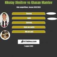 Nikolay Dimitrov vs Khasan Mamtov h2h player stats