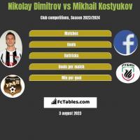 Nikolay Dimitrov vs Mikhail Kostyukov h2h player stats