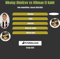 Nikolay Dimitrov vs Othman El Kabir h2h player stats