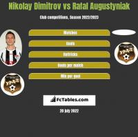 Nikolay Dimitrov vs Rafał Augustyniak h2h player stats