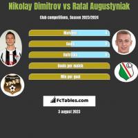 Nikolay Dimitrov vs Rafal Augustyniak h2h player stats