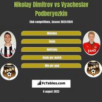 Nikolay Dimitrov vs Vyacheslav Podberyozkin h2h player stats