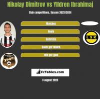 Nikolay Dimitrov vs Ylldren Ibrahimaj h2h player stats