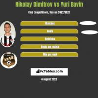 Nikolay Dimitrov vs Yuri Bavin h2h player stats