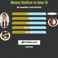 Nikolay Dimitrov vs Guus Til h2h player stats