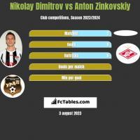 Nikolay Dimitrov vs Anton Zinkovskiy h2h player stats