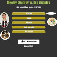 Nikolay Dimitrov vs Ilya Zhigulev h2h player stats