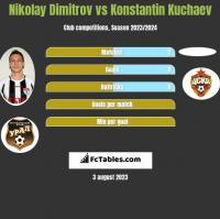 Nikolay Dimitrov vs Konstantin Kuchaev h2h player stats