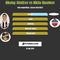 Nikolay Dimitrov vs Nikita Glushkov h2h player stats