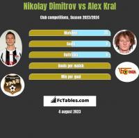 Nikolay Dimitrov vs Alex Kral h2h player stats