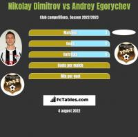 Nikolay Dimitrov vs Andrey Egorychev h2h player stats