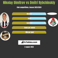 Nikolay Dimitrov vs Dmitri Rybchinskiy h2h player stats