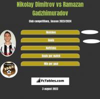 Nikolay Dimitrov vs Ramazan Gadzhimuradov h2h player stats