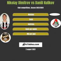 Nikolay Dimitrov vs Daniil Kulikov h2h player stats