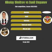 Nikolay Dimitrov vs Danil Stepanov h2h player stats