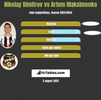 Nikolay Dimitrov vs Artem Maksimenko h2h player stats