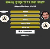 Nikolay Dyulgerov vs Galin Ivanov h2h player stats