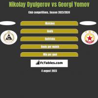 Nikolay Dyulgerov vs Georgi Yomov h2h player stats