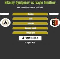 Nikolay Dyulgerov vs Ivaylo Dimitrov h2h player stats