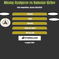 Nikolay Dyulgerov vs Radoslav Kirilov h2h player stats