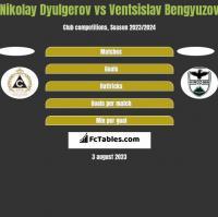 Nikolay Dyulgerov vs Ventsislav Bengyuzov h2h player stats