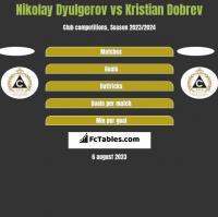 Nikolay Dyulgerov vs Kristian Dobrev h2h player stats