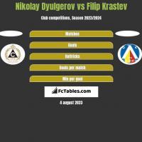 Nikolay Dyulgerov vs Filip Krastev h2h player stats
