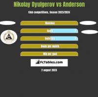 Nikolay Dyulgerov vs Anderson h2h player stats