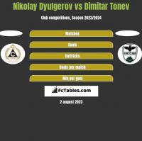 Nikolay Dyulgerov vs Dimitar Tonev h2h player stats