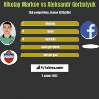 Nikołaj Markow vs Aleksandr Gorbatyuk h2h player stats