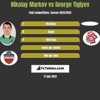 Nikolay Markov vs George Tigiyev h2h player stats