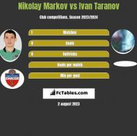 Nikolay Markov vs Ivan Taranov h2h player stats