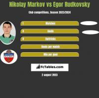 Nikołaj Markow vs Egor Rudkovsky h2h player stats