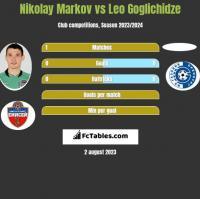 Nikołaj Markow vs Leo Goglichidze h2h player stats