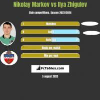 Nikołaj Markow vs Ilya Zhigulev h2h player stats