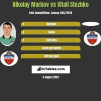 Nikolay Markov vs Vitali Stezhko h2h player stats