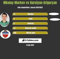 Nikołaj Markow vs Harutyun Grigoryan h2h player stats