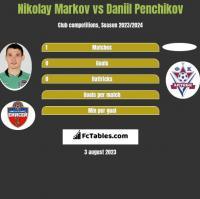 Nikołaj Markow vs Daniil Penchikov h2h player stats