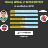 Nikolay Markov vs Leonid Mironov h2h player stats