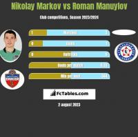 Nikołaj Markow vs Roman Manuylov h2h player stats